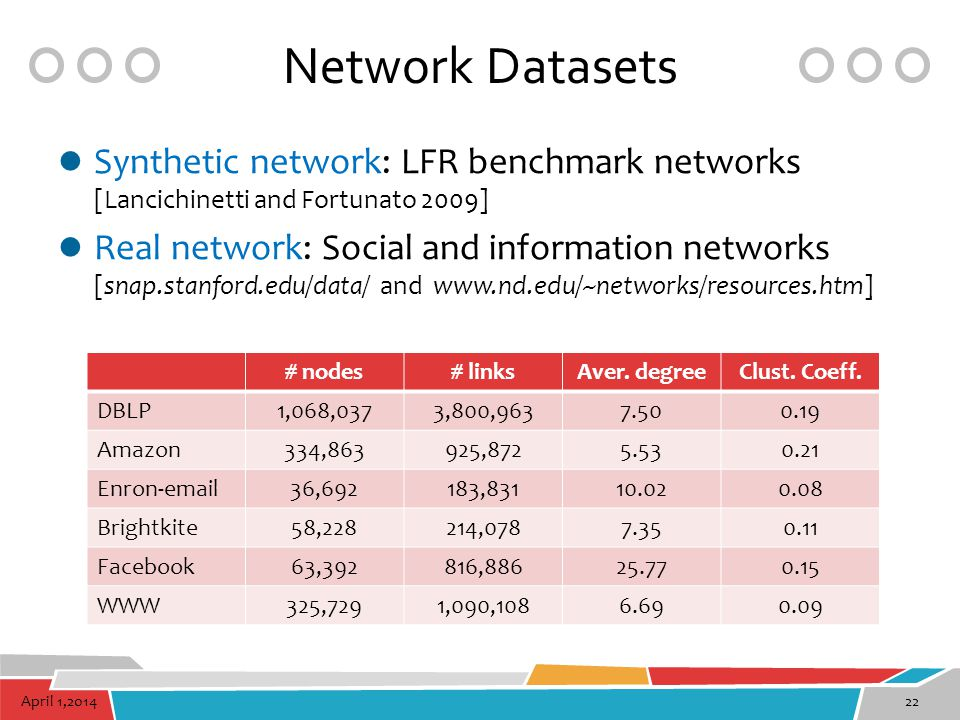 Network Datasets Synthetic network: LFR benchmark networks [Lancichinetti and Fortunato 2009]